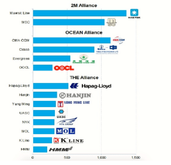 diagram-2-mts-alliances-2017 - More Than Shipping
