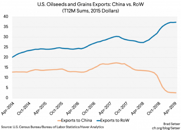 Image result for image of us soybean exports excluding china